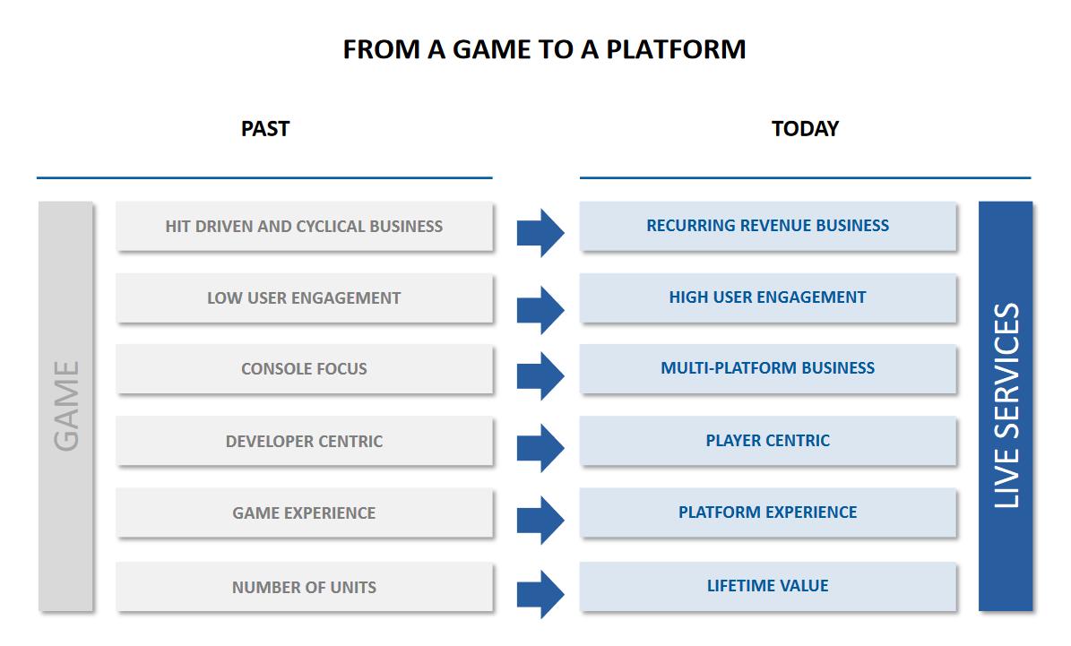 Slide diferença de jogos serviço Ubisoft